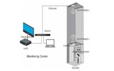 Solución IP/ WIFI para cámaras en ascensores
